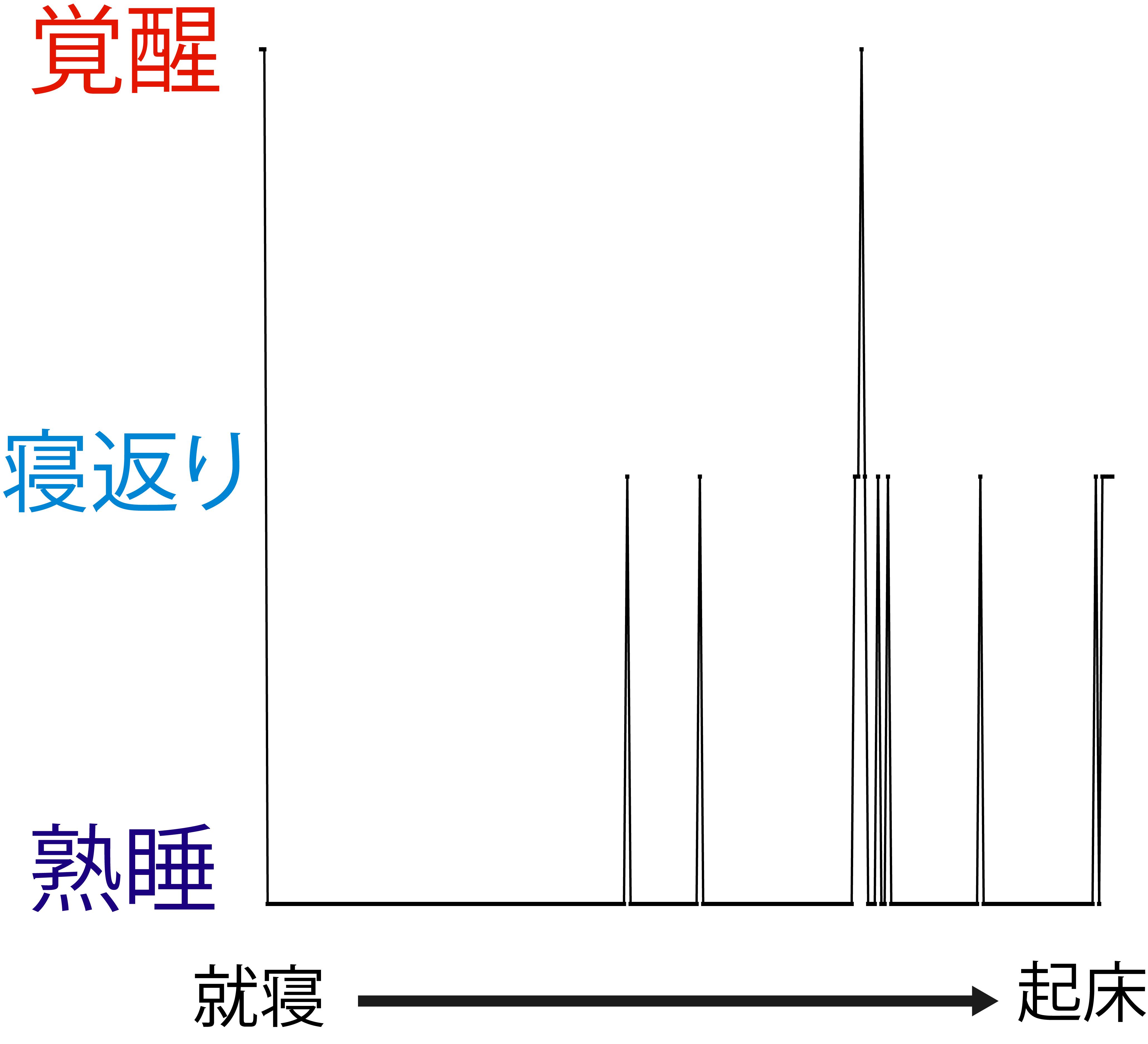 折れ線グラフになった睡眠データ