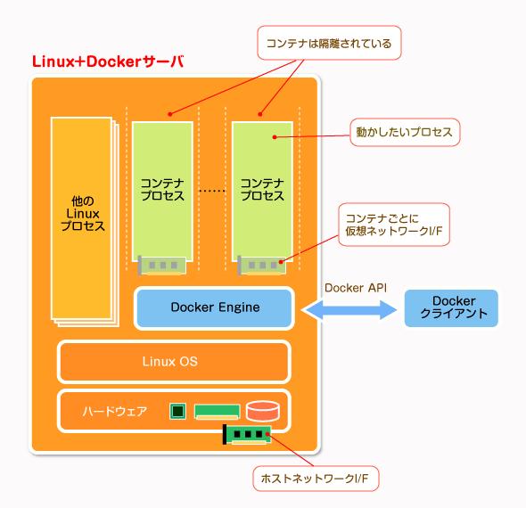 Dockerの実行環境