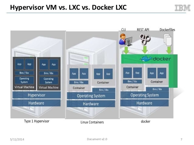 KVM and docker LXC Benchmarking with OpenStack