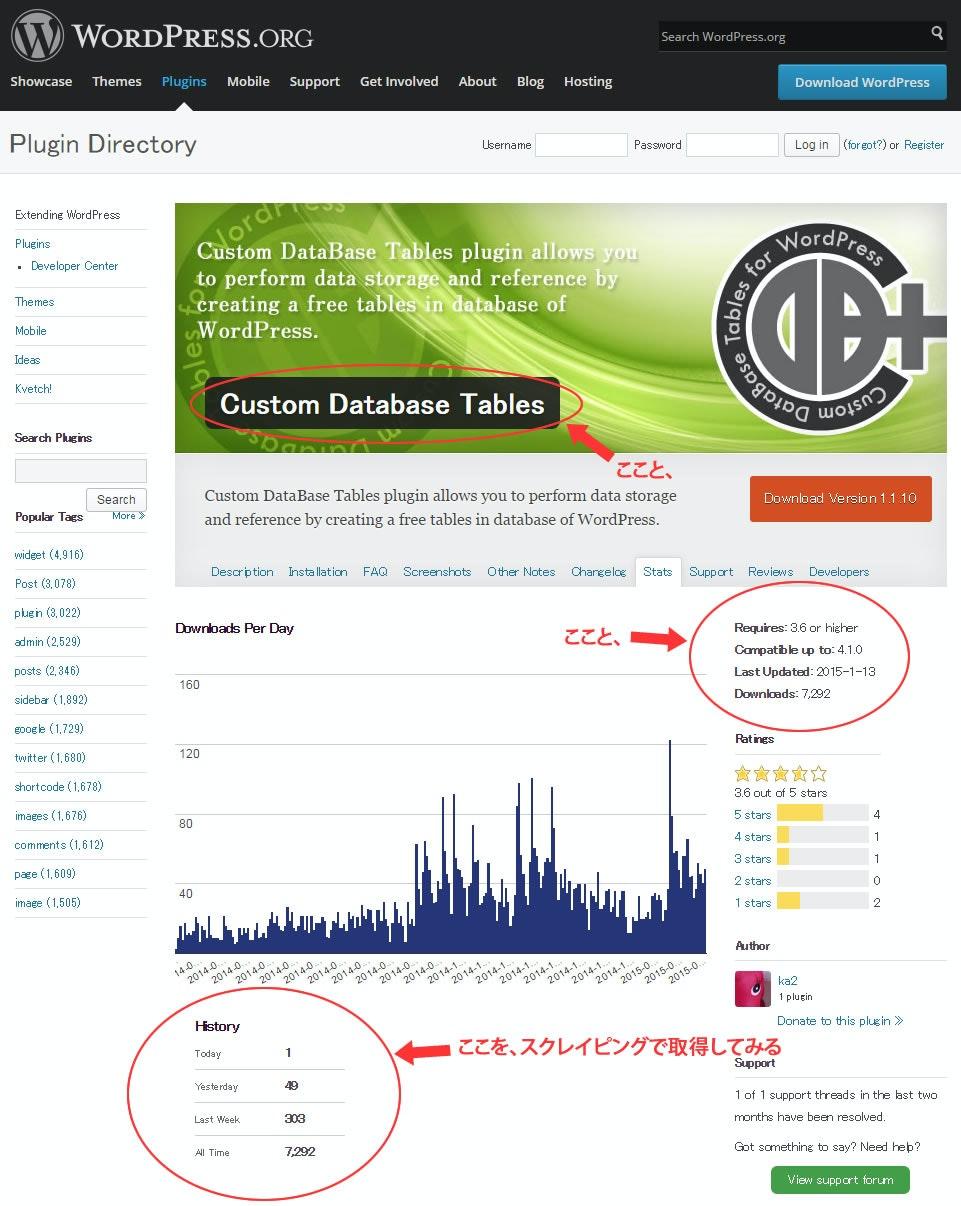 WordPress.orgのプラグイン利用状況ページ