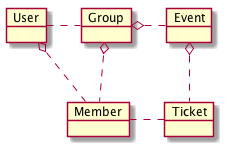 object_diagram