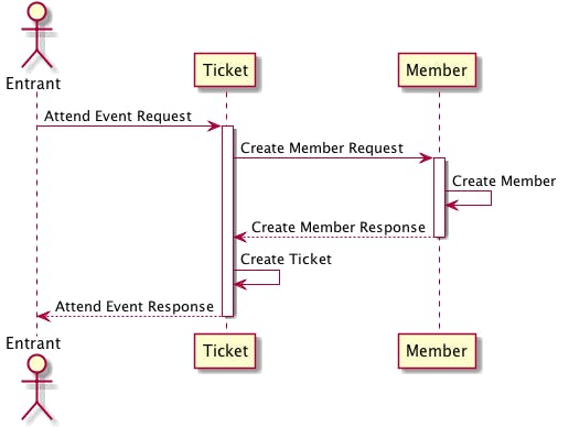 sequence_diagram