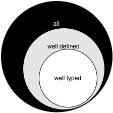 well typed ⊂ well defined ⊂ all