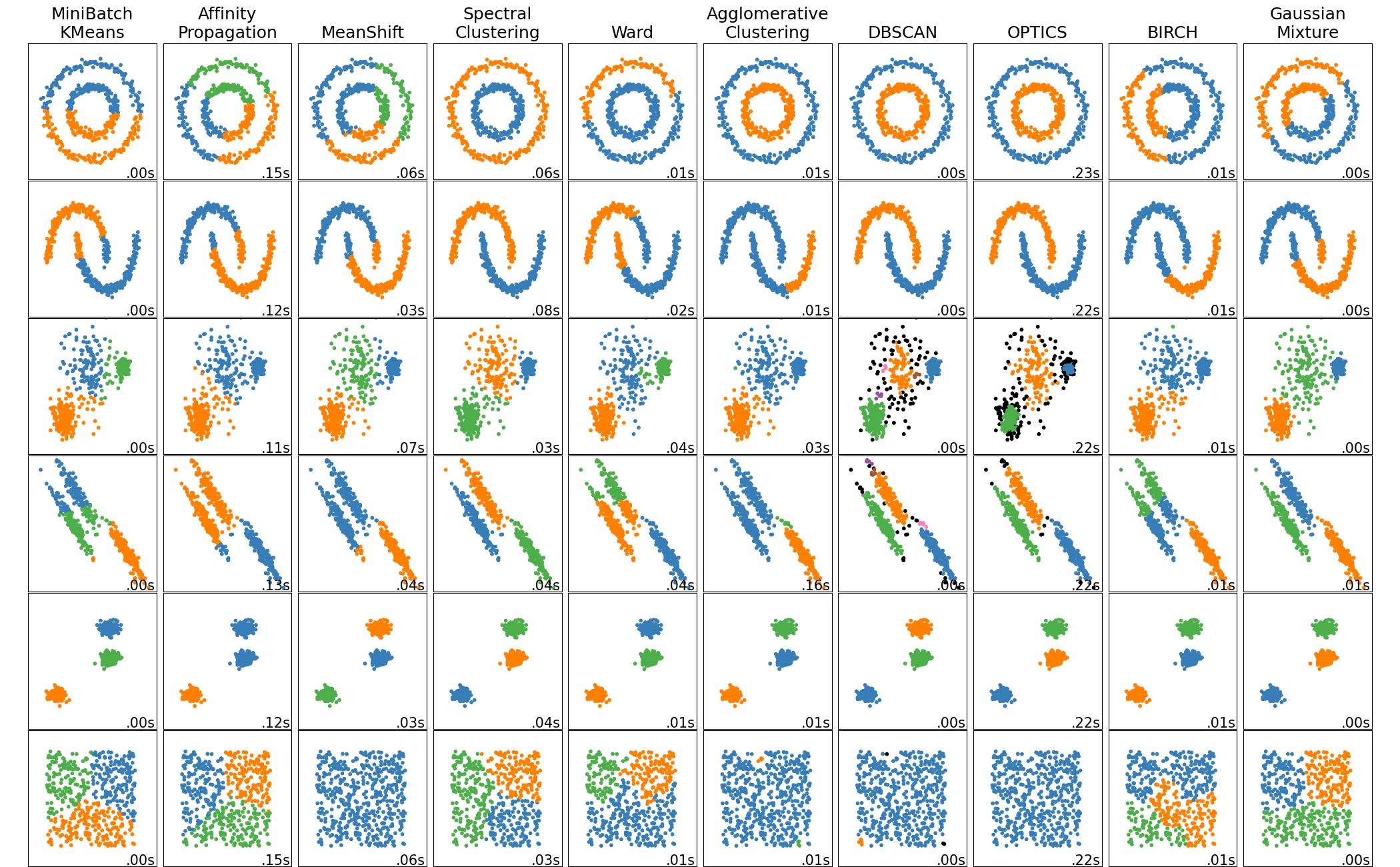 sphx_glr_plot_cluster_comparison_001.png