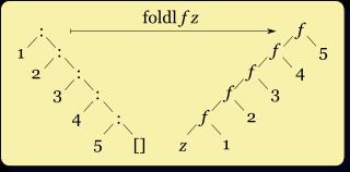 foldl