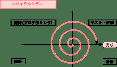 スパイラルモデル図