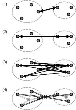 クラスター間の距離計算