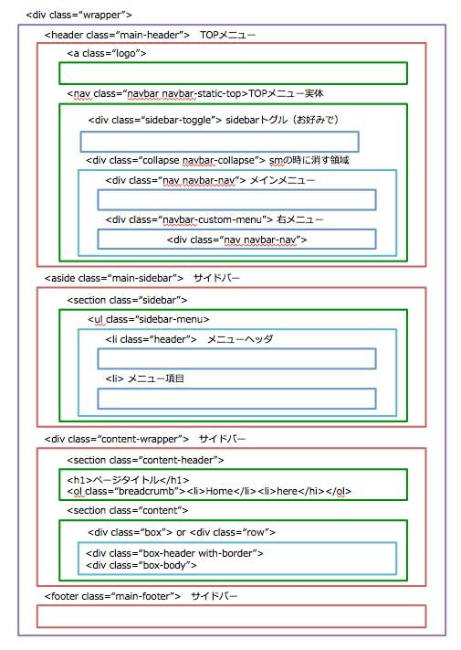 管理画面を作る:AdminLTE 基本編 - Qiita