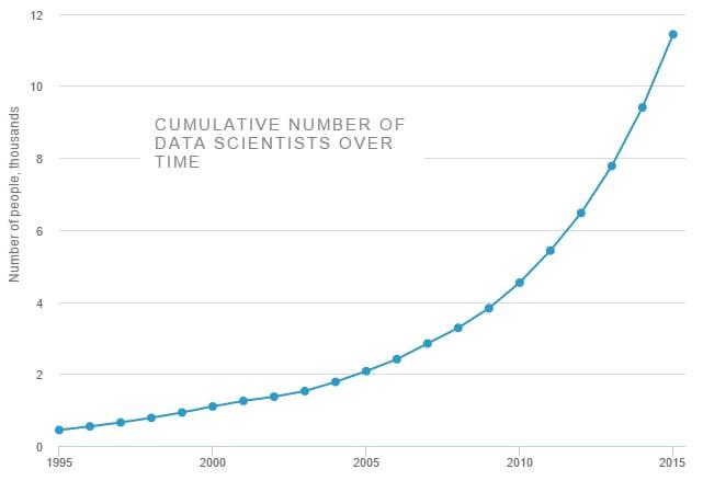 データサイエンティストの増加