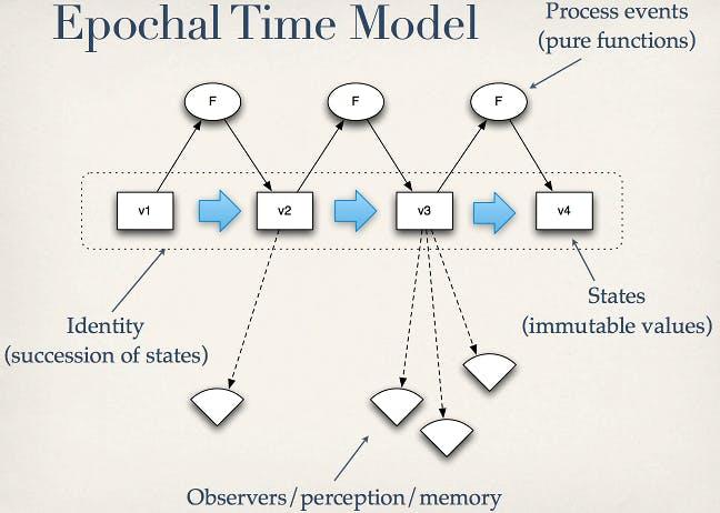 Epochal Time Model