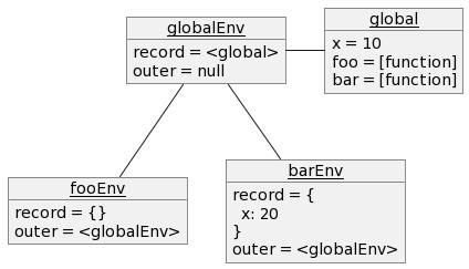 scope.js のレキシカル環境のオブジェクト図