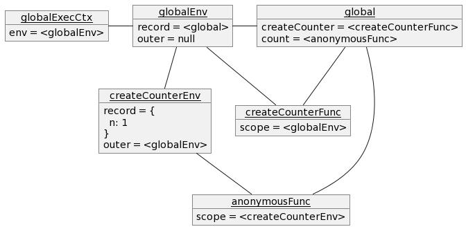 最初の `print(count());` が終了した時点での実行コンテキストのオブジェクト図