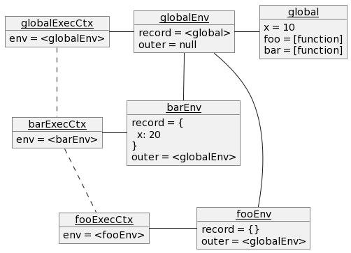 scope.js の print(x); 時点での実行コンテキストのオブジェクト図