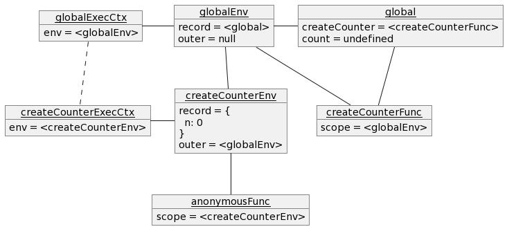 関数 `createCounter` の終了直前の実行コンテキストのオブジェクト図