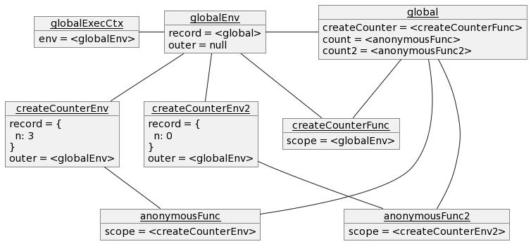 `print(count2());` 時点での実行コンテキストのオブジェクト図