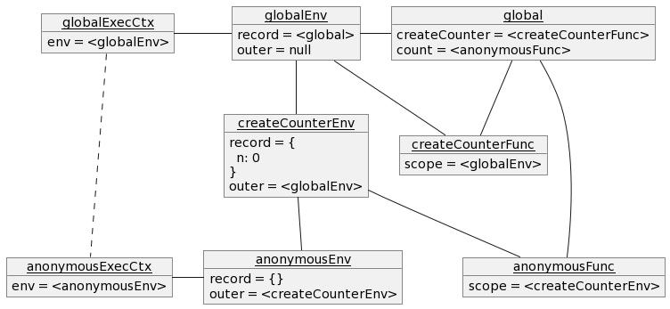 `count` を関数として呼び出した後の `return n++;` 時点での実行コンテキストのオブジェクト図