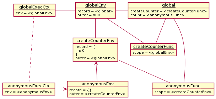 `count` を関数として呼び出した後の `return n++;` 時点での実行コンテキストのオブジェクト図の変数 `n` の解決に利用される参照を矢印にしたもの