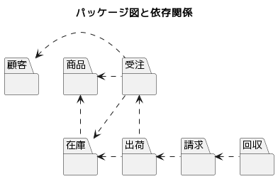 パッケージ構成図