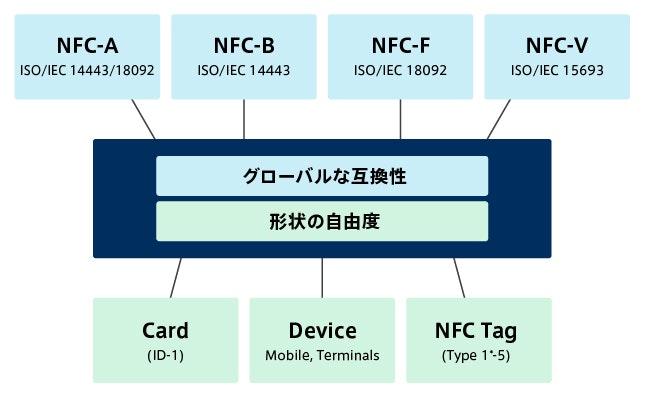 Sony: FeliCa: NFC