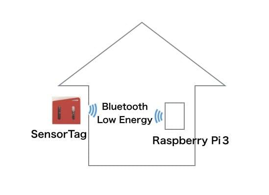 SensorTagで測った温度、湿度などをRaspberry Pi3経由でAmbientに送って