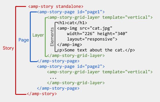 AMP Storiesの基本的なHTML構造