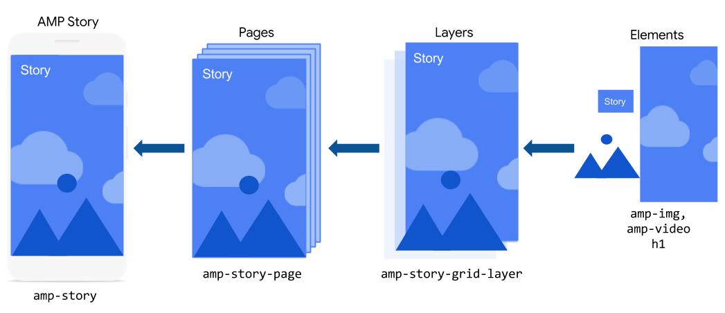 AMP Storiesの基本的な要素の構造