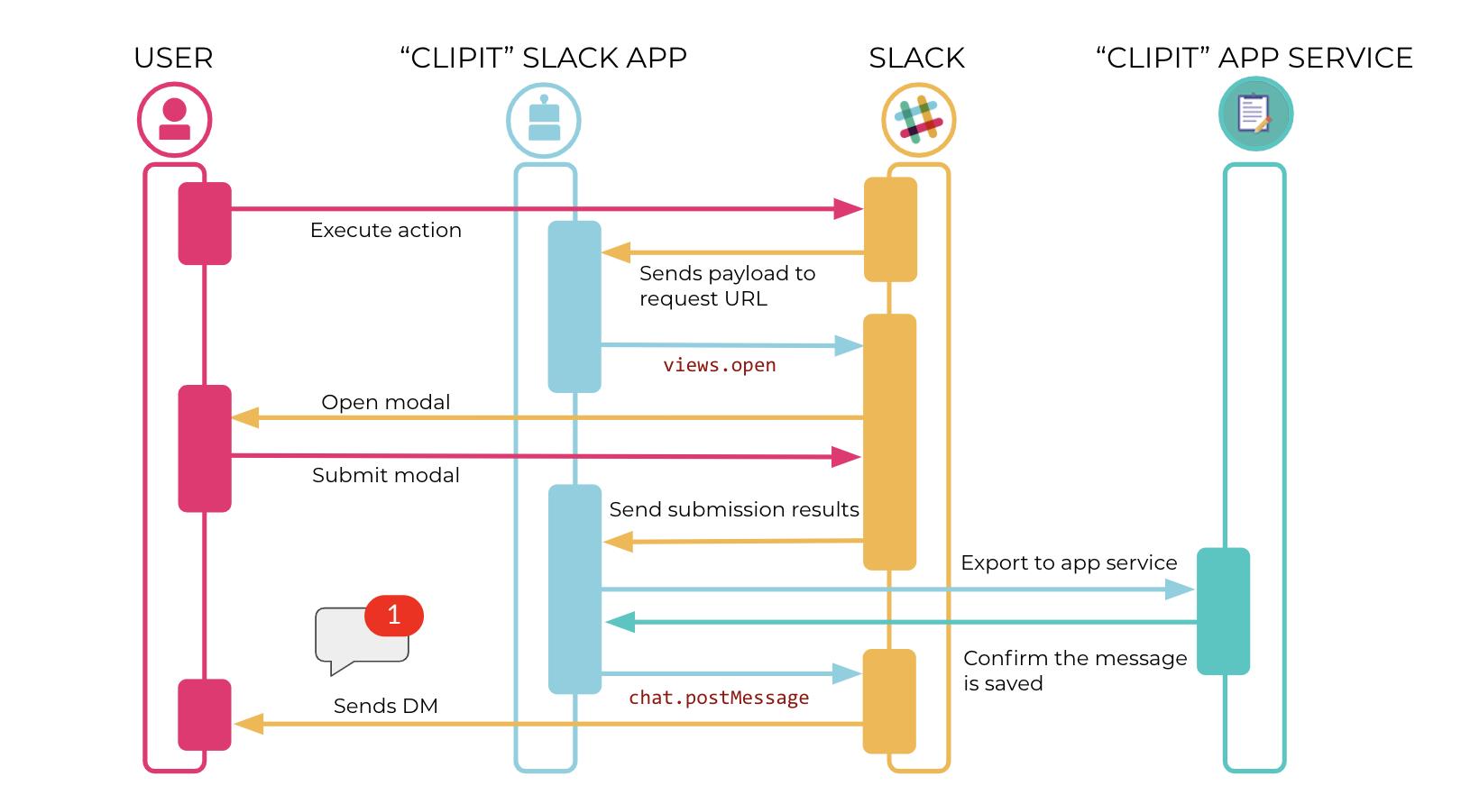 diagram slack app