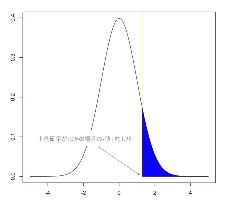 upper-probability-10