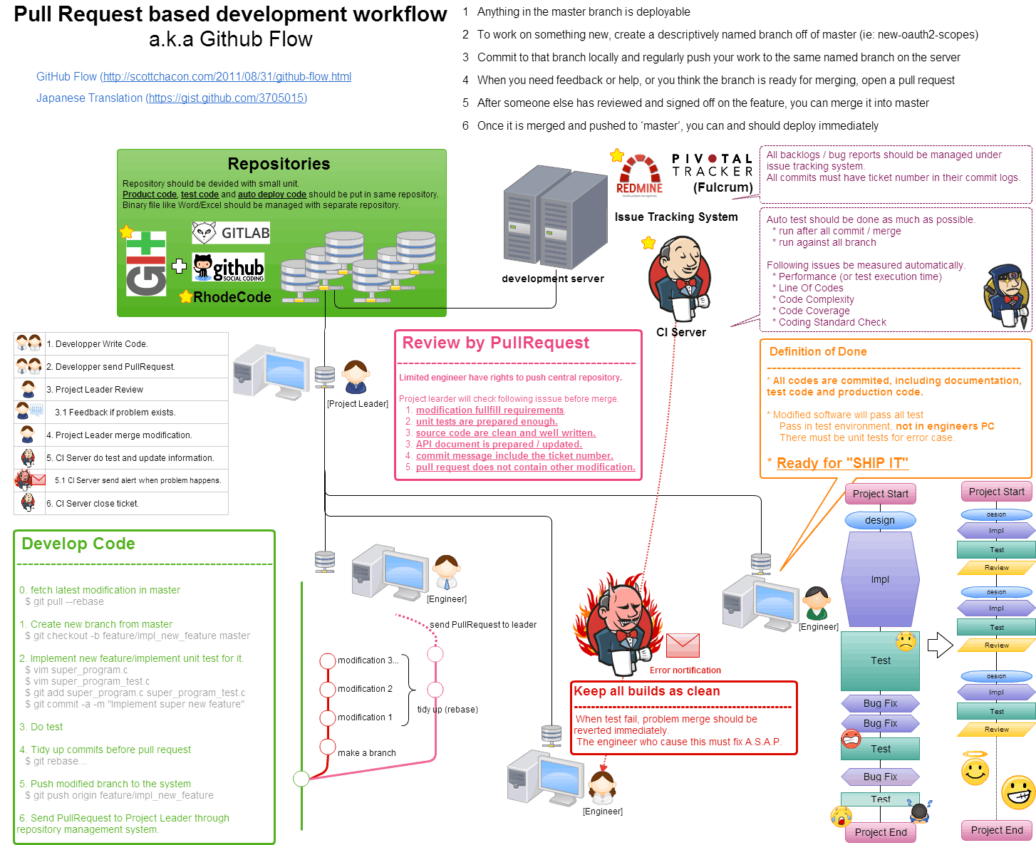 PullRequestベースの開発フロー説明図