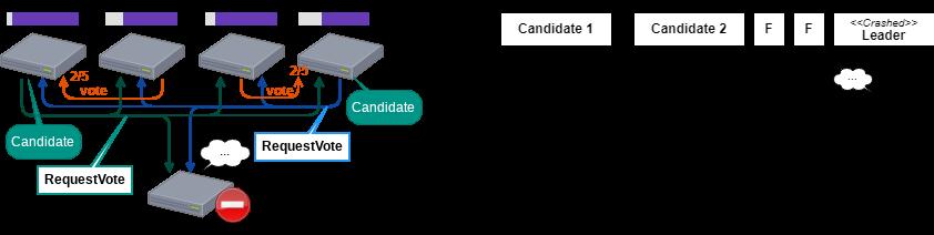 Split Vote