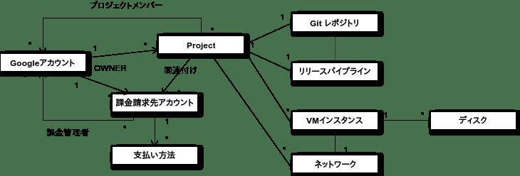 管理アイテムの関連図