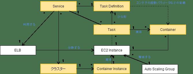 EC2 Container Serviceの概念図
