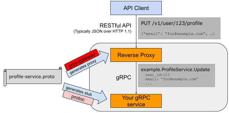grpc-gateway Overview