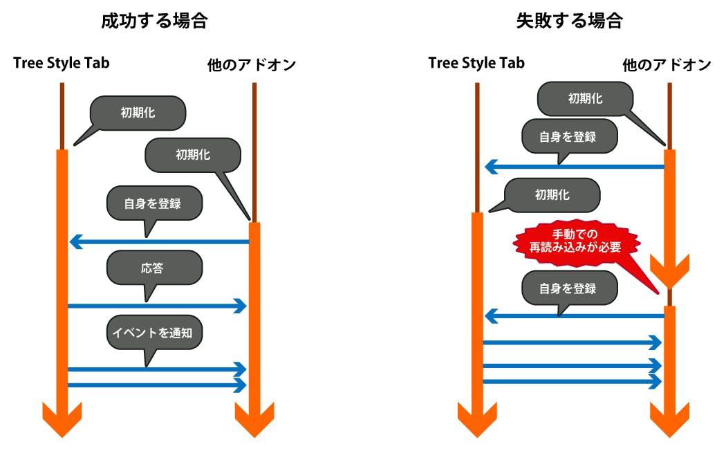 (2つのアドオンがメッセージを介して連携する様子のシーケンス図)
