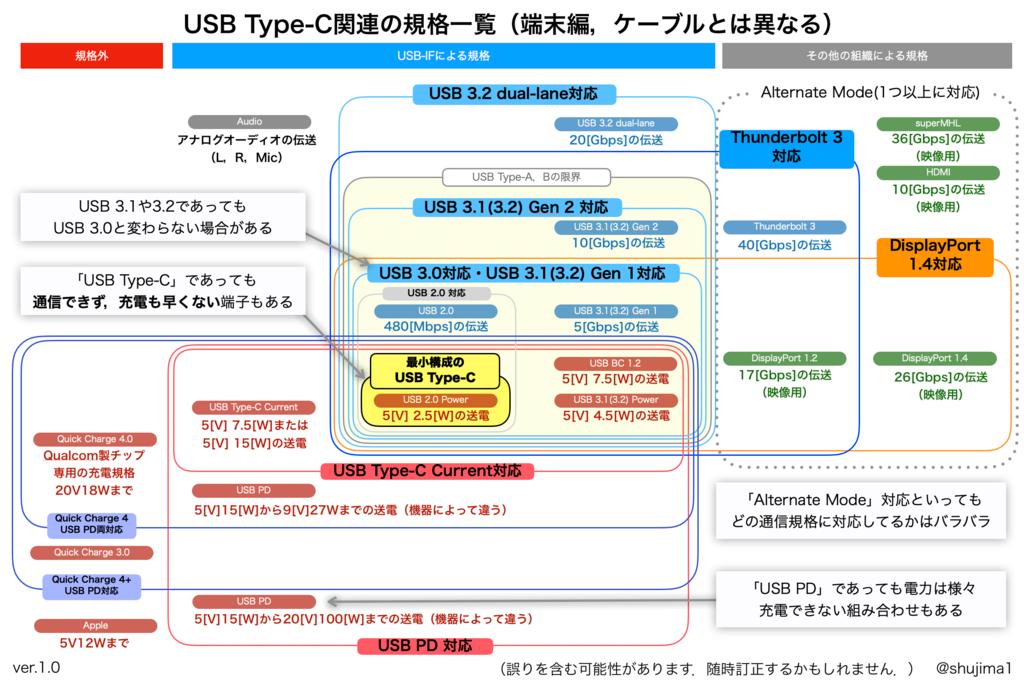 USBTYPEC