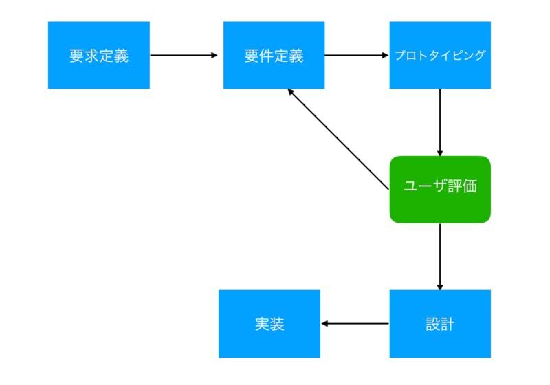 プロトタイプ図2
