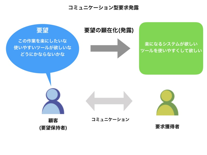 コミュニケーション型要求獲得