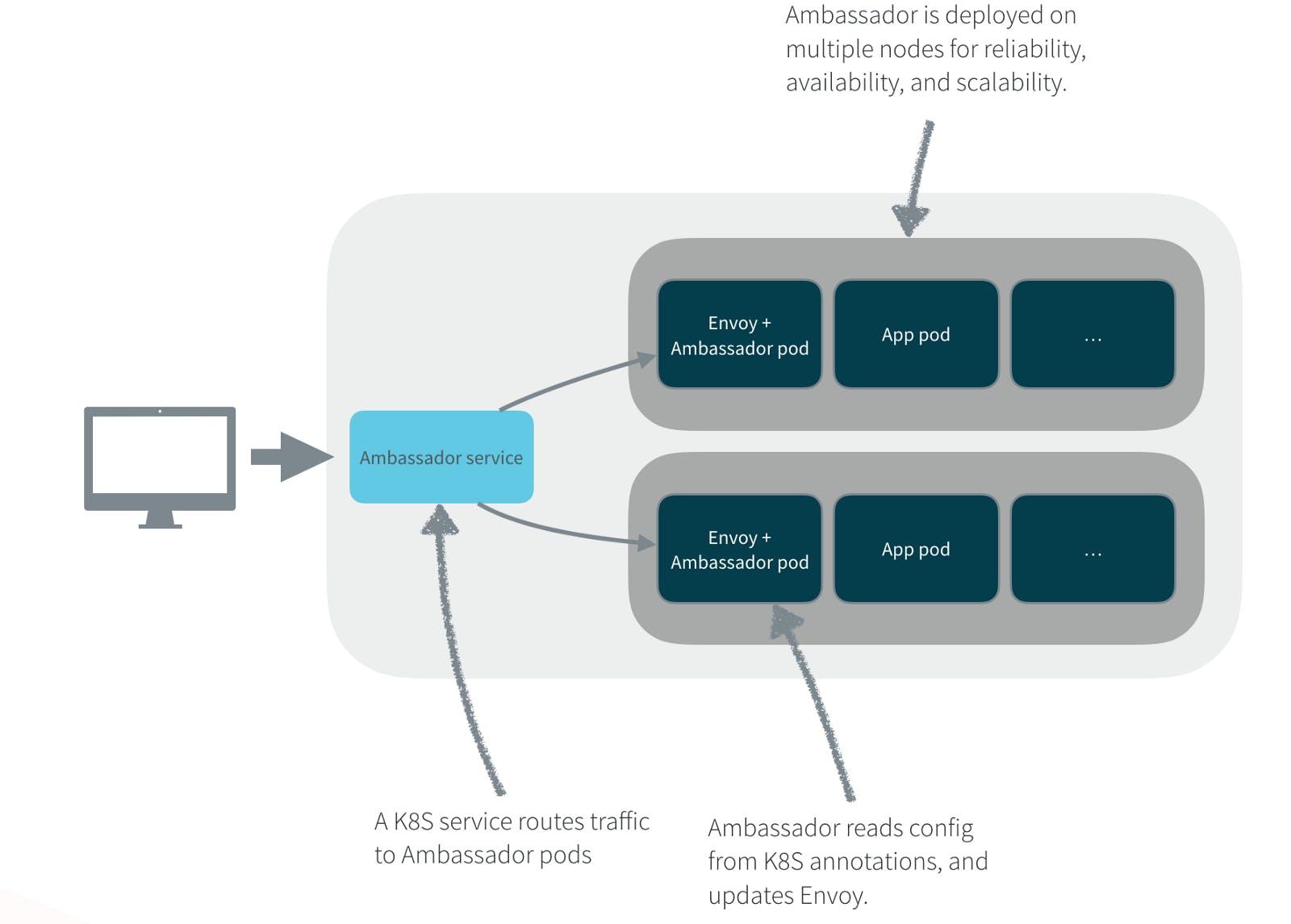 Logical diagram of Ambassador deployment on Kubernetes