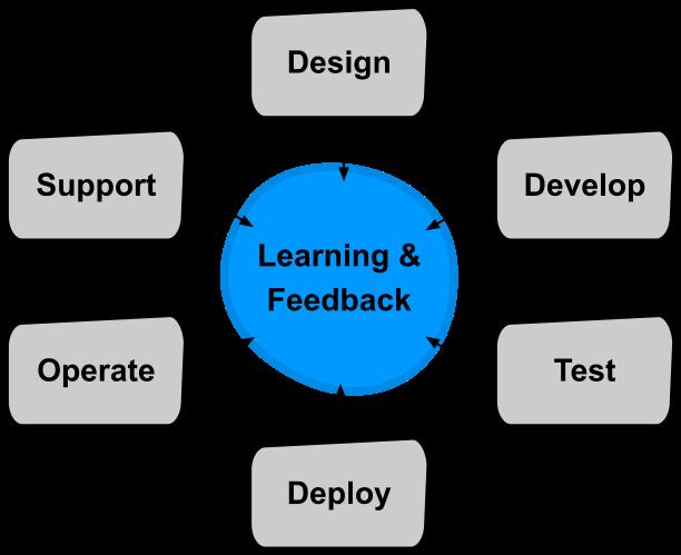 devopsの原則を取り入れたソフトウェア開発ライフサイクル