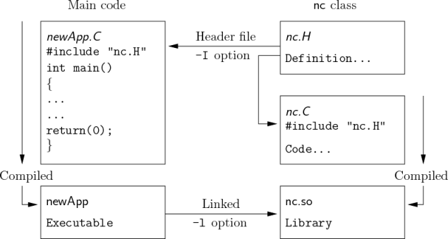 Figure 3.1: Header files, source files, compilation and linking