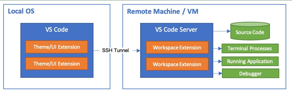 SSH Architecture