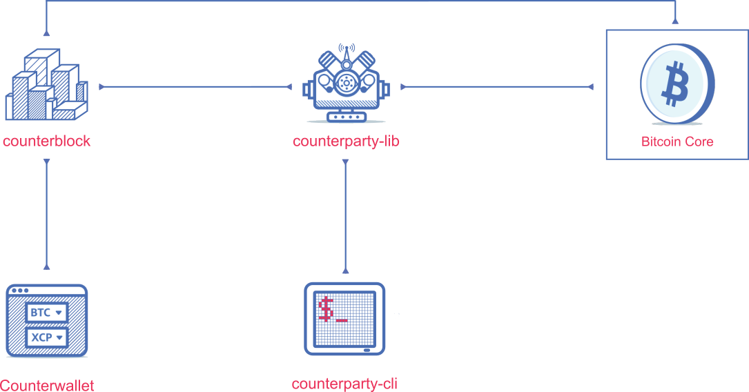 Counterparty Architecture