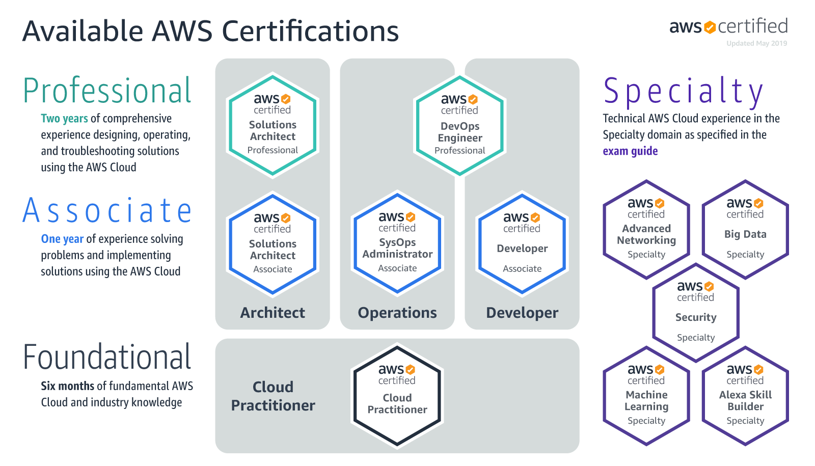 aws cirtifications.png