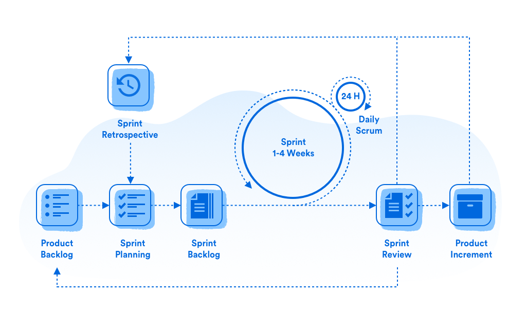Features of Scrum Workflow
