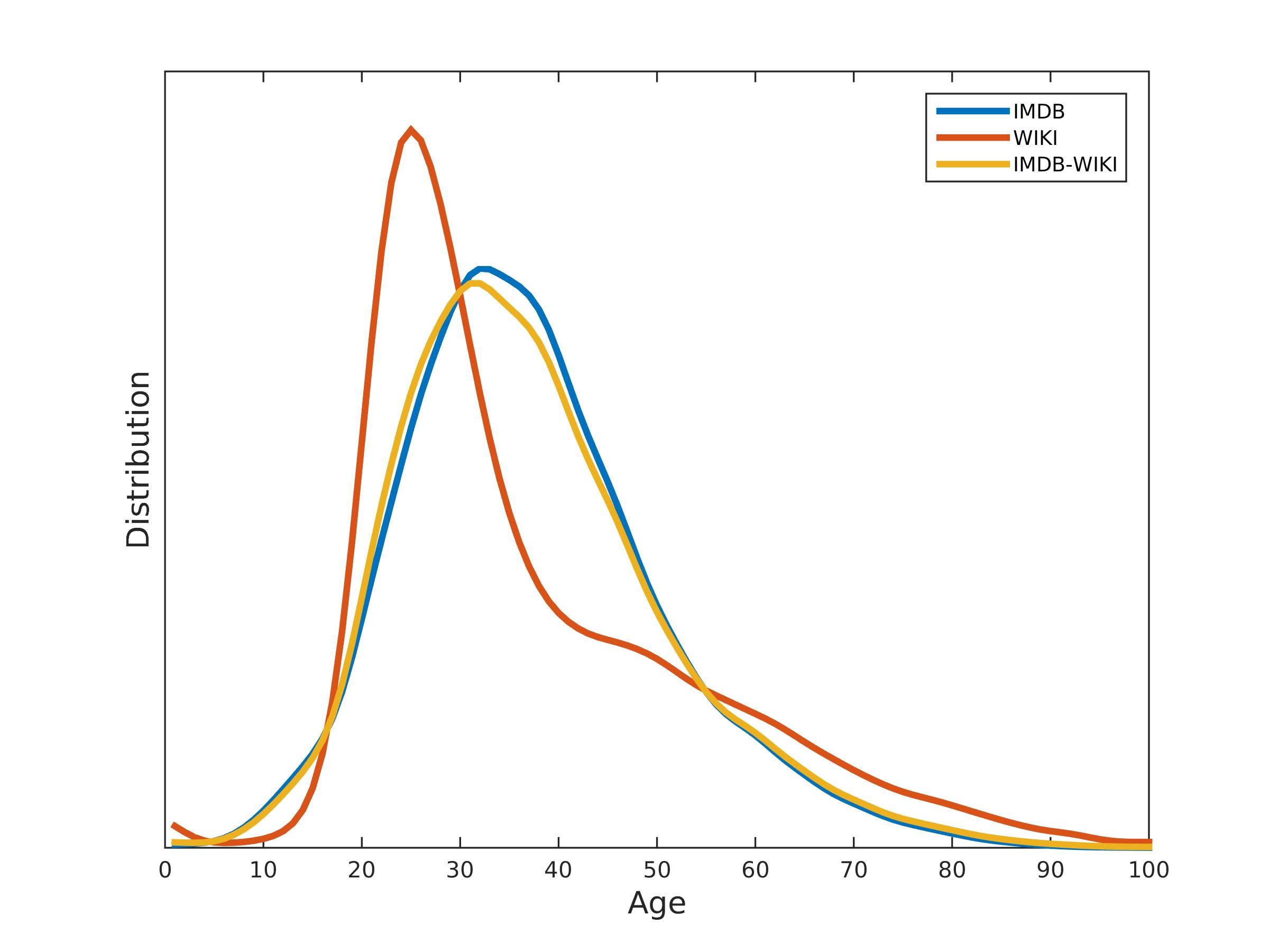 年齢の分布