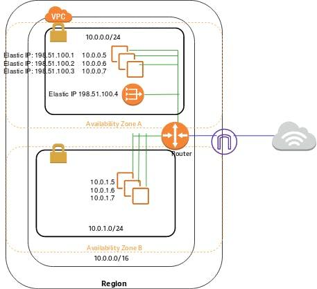 シナリオ 2 の図: パブリックサブネットとプライベートサブネットを持つ VPC
