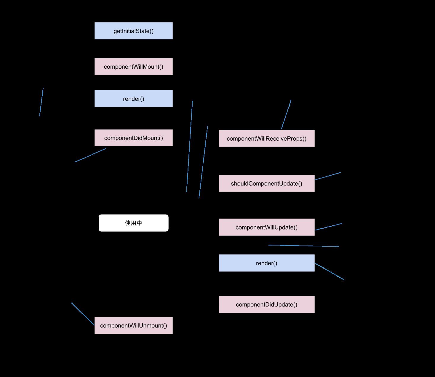 React component ライフサイクル