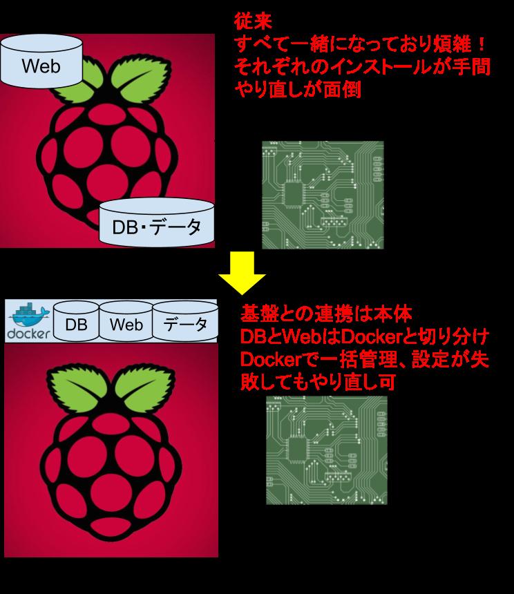 ラズパイ上にウェブサーバを構築する際の課題