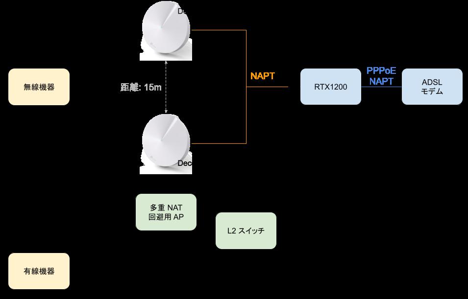mesh wi-fi/structure