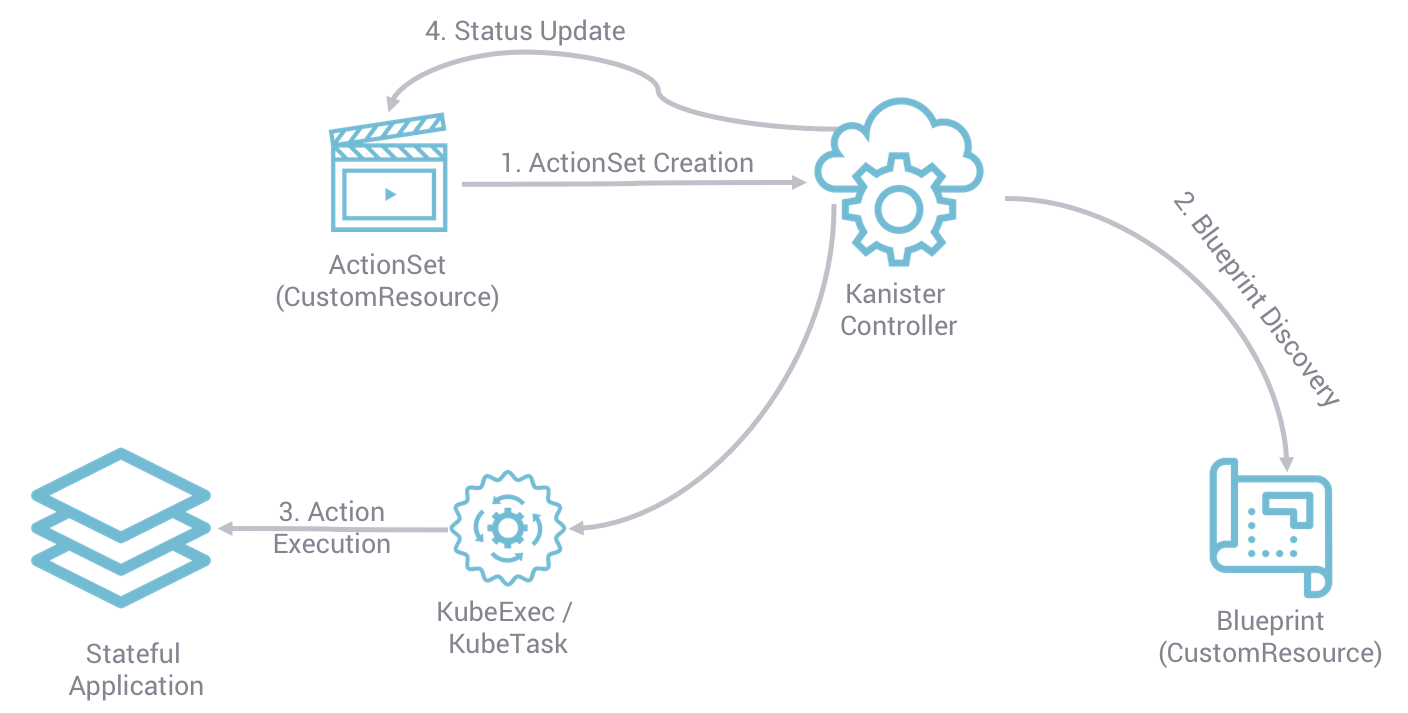 kanister workflow